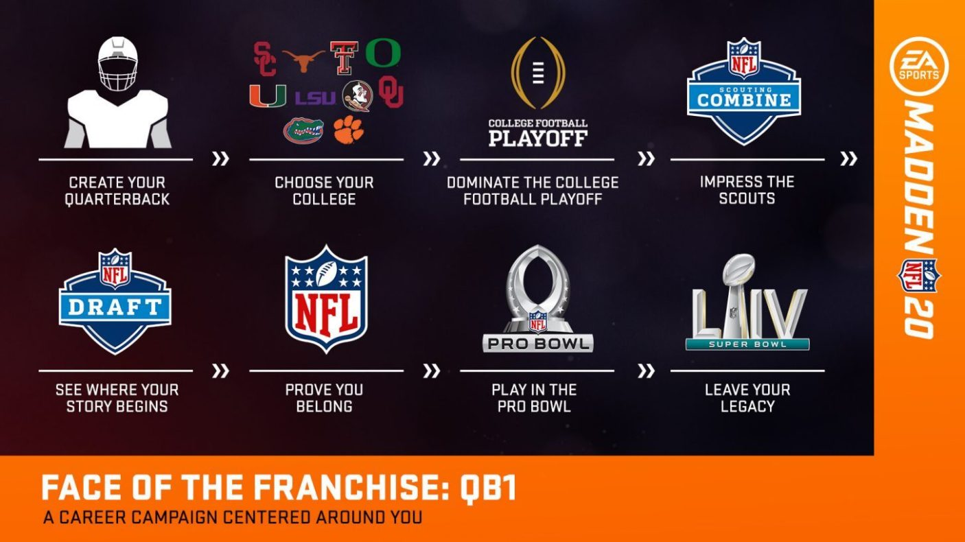 College Football Playoff in Madden20